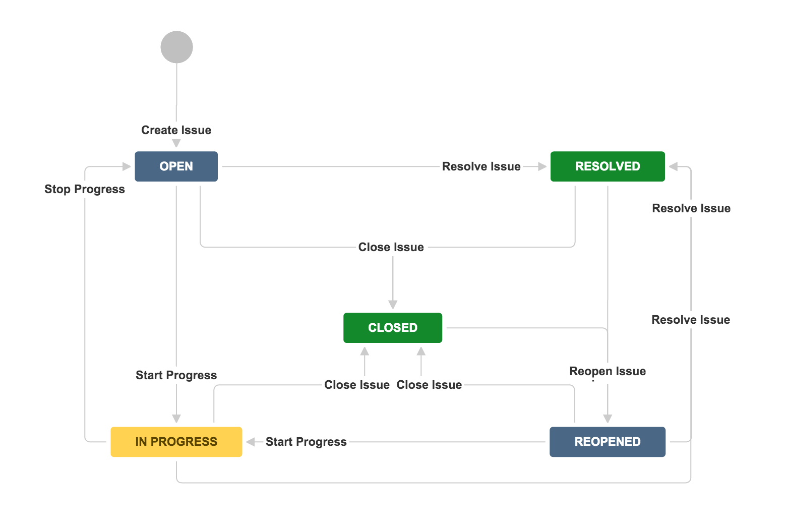Working With Workflows Atlassian Documentation