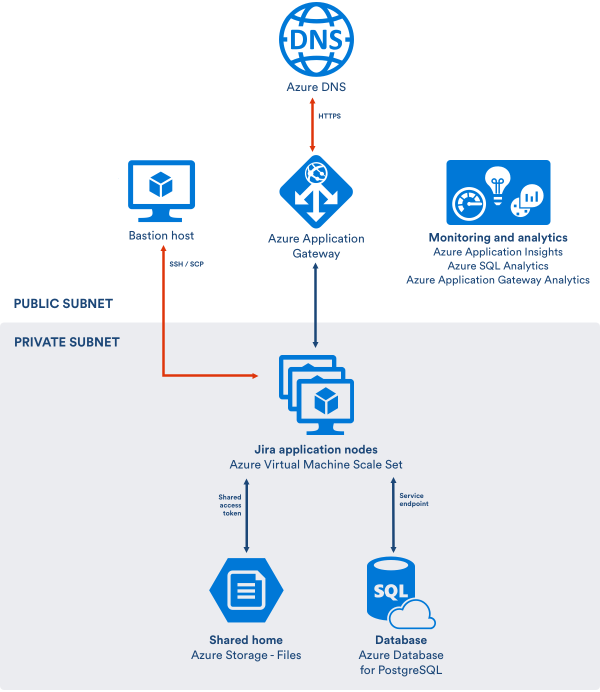 Getting started with JIRA Data Center on Azure - Atlassian