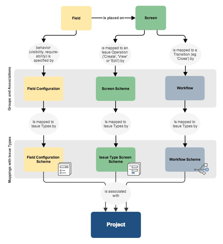 フィールド、画面、およびワークフローのマッピングを示す図。