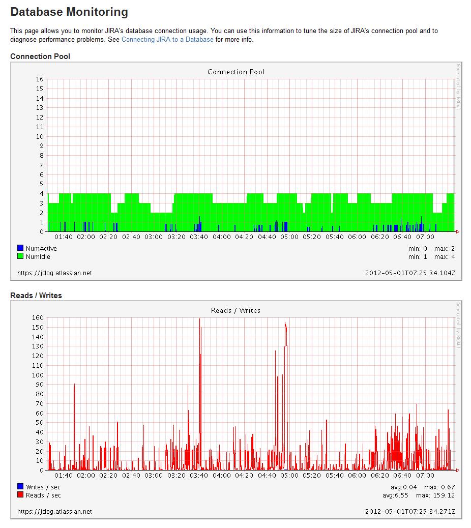 データベース監視ページ。