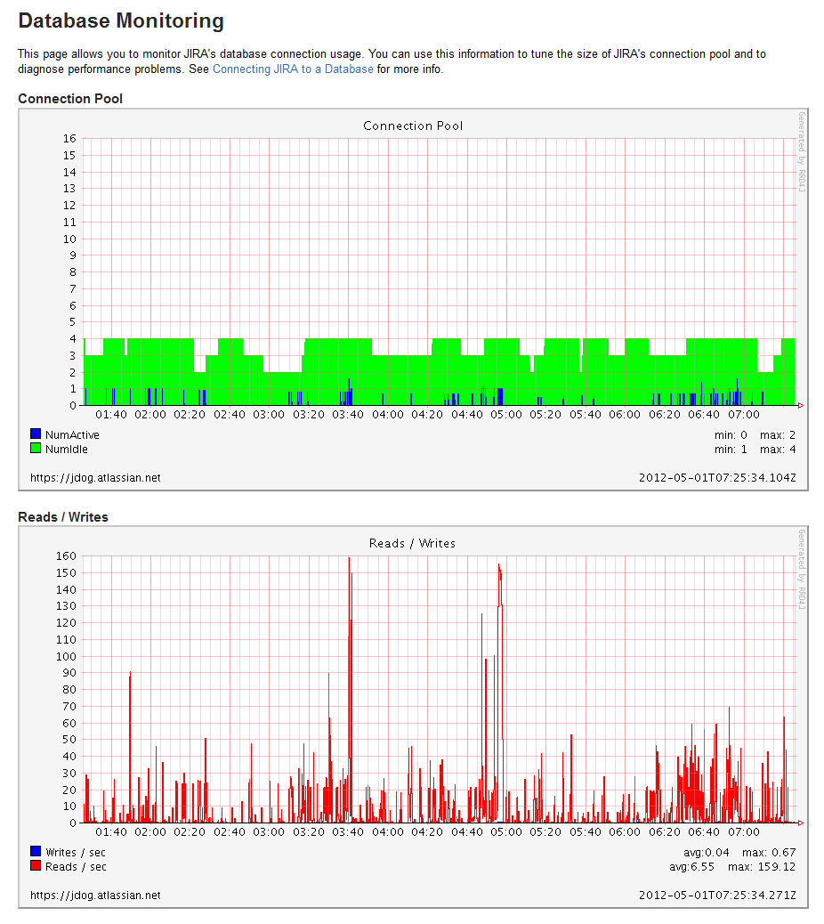 Database monitoring page.