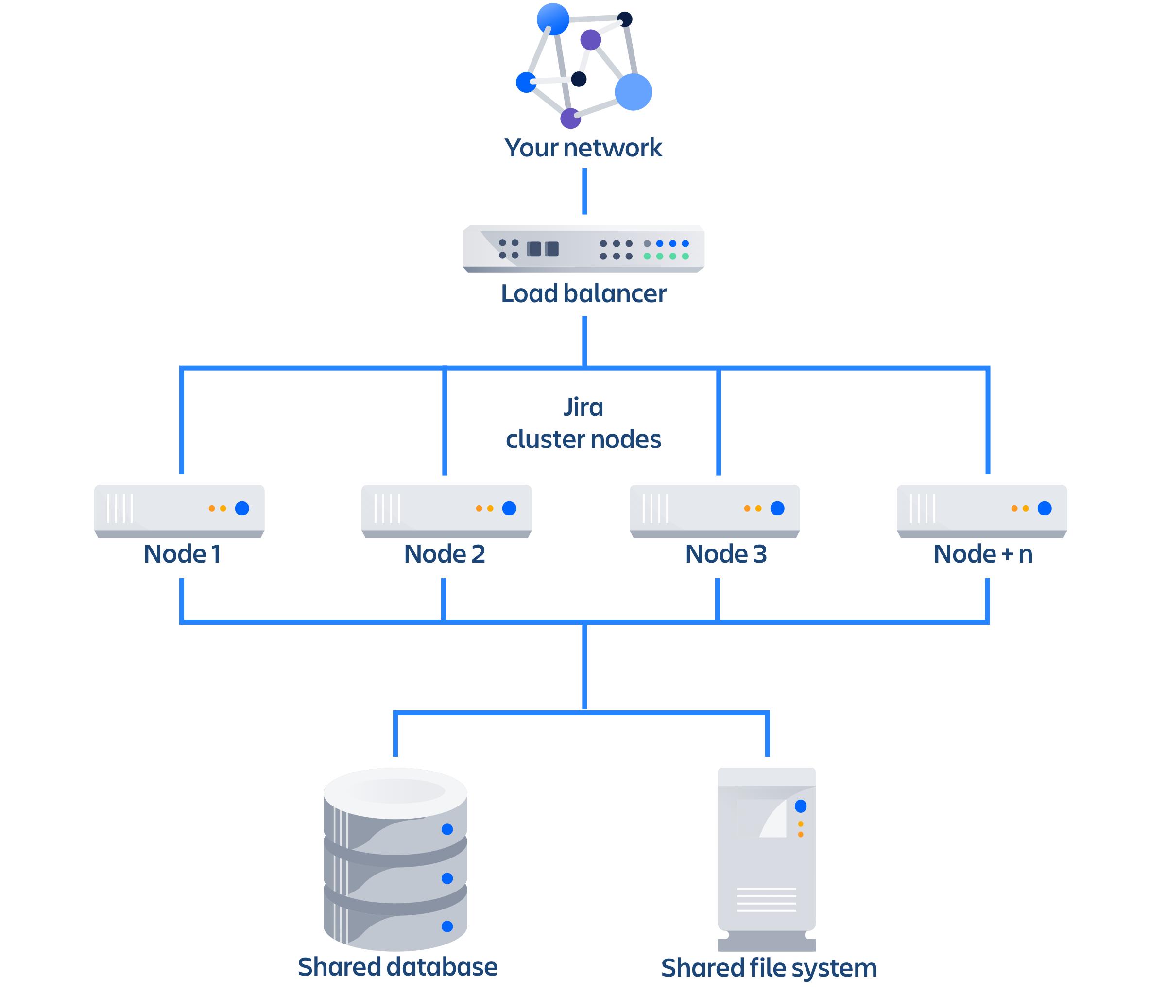 クラスタ化された Data Center のアーキテクチャ。