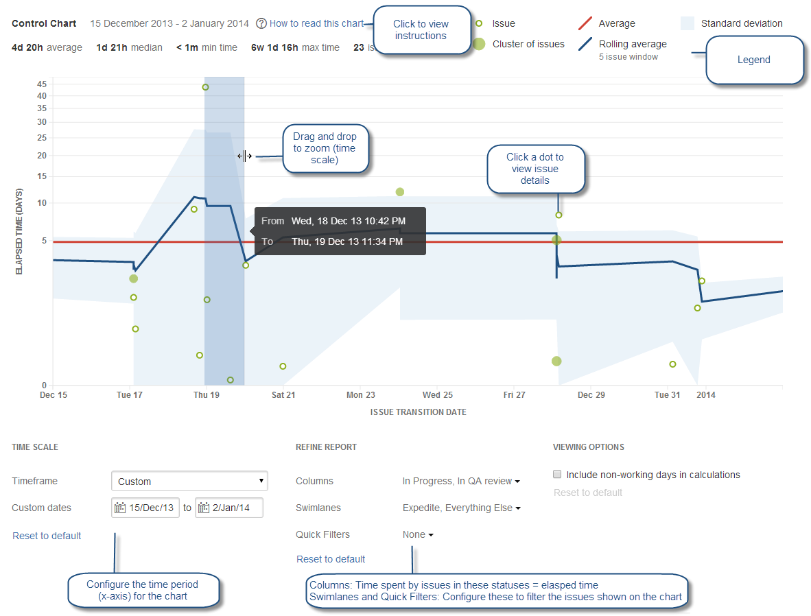 Viewing the Control Chart Atlassian Documentation – Control Chart