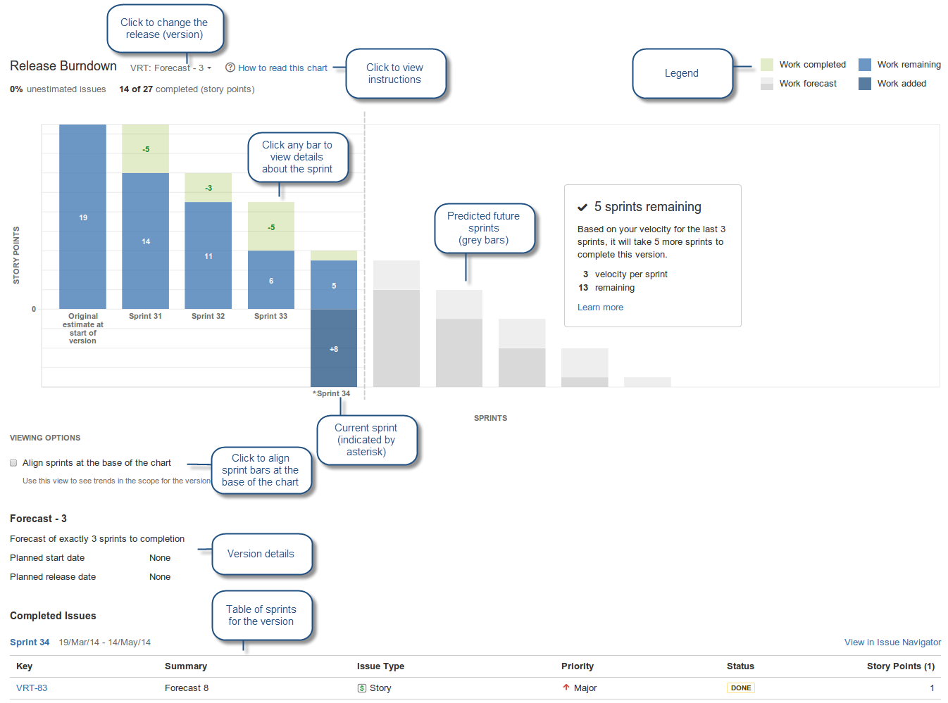 Labs: Enhanced Reports U2014 New Control Chart And Release Burndown  Project Burndown Chart Template