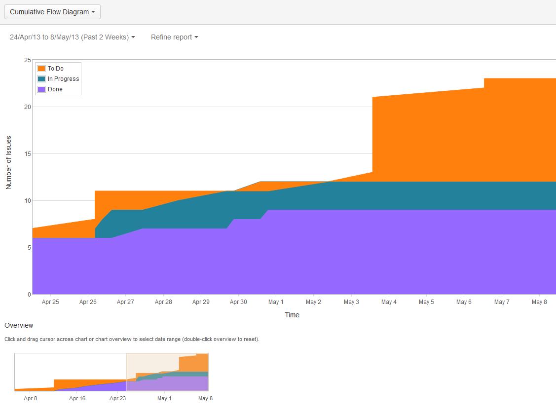 Viewing the cumulative flow chart atlassian documentation refining the cfd nvjuhfo Gallery
