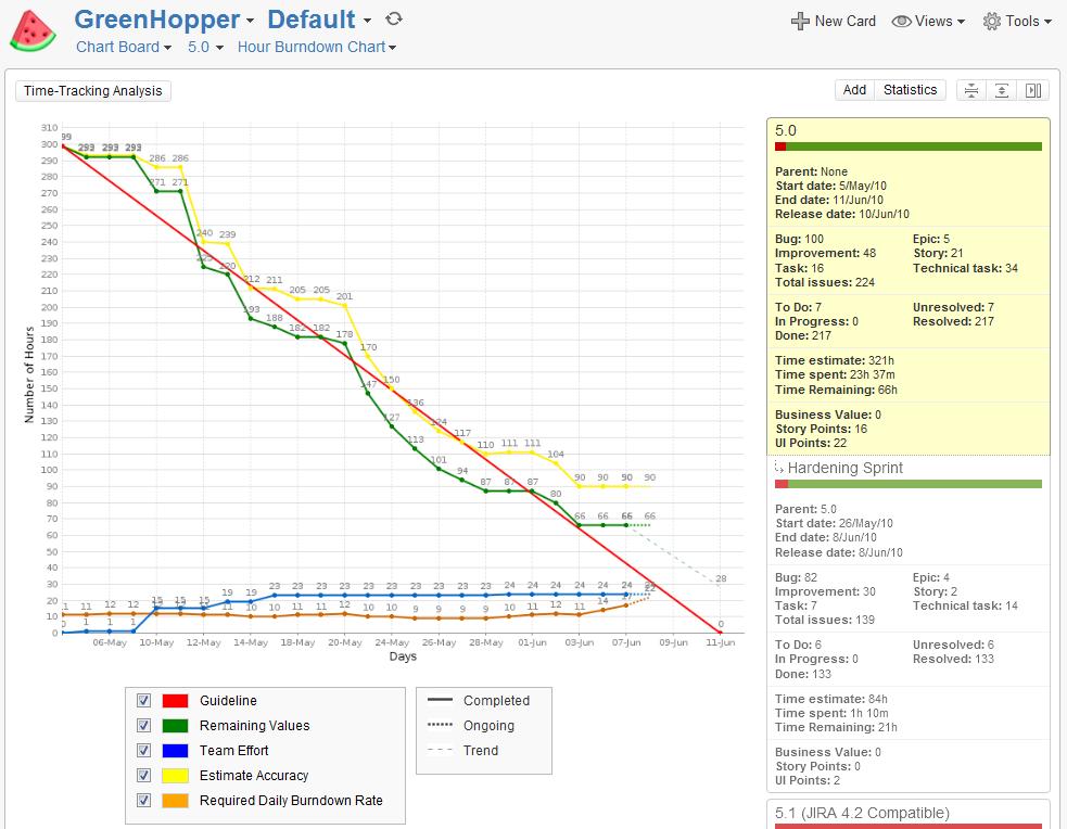Viewing the Hour Burndown Chart Atlassian Documentation – Burndown Chart