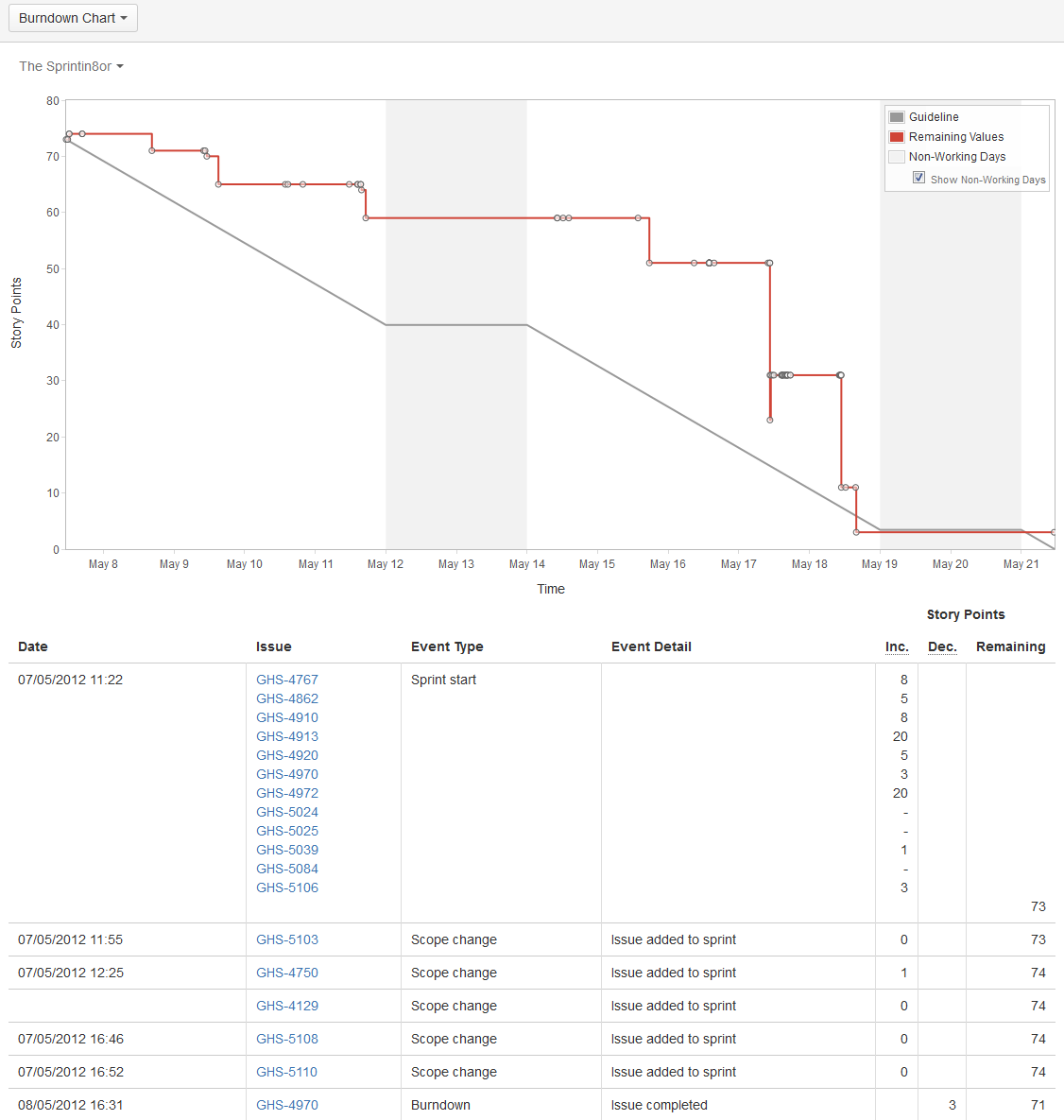 Viewing the Burndown Chart Atlassian Documentation – Burndown Chart