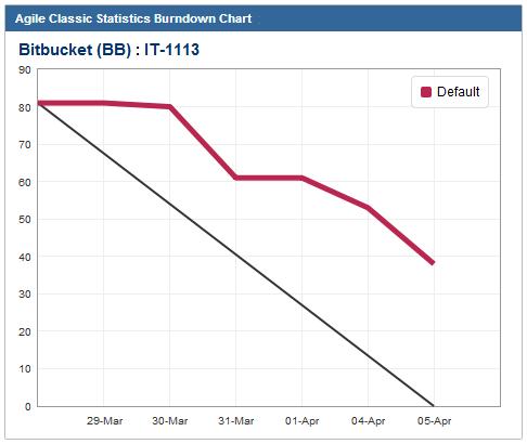 Using the Agile Classic Statistics Burndown Chart Gadget – Burndown Chart
