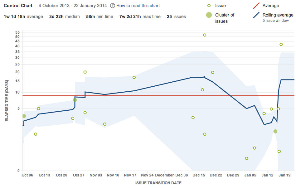 Viewing the control chart atlassian documentation tips and examples ccuart Gallery