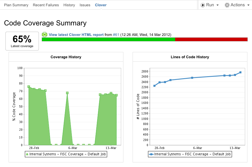 viewing the clover code coverage for a plan atlassian documentation