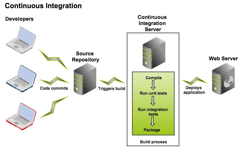 Understanding the Bamboo CI Server - Atlassian Documentation