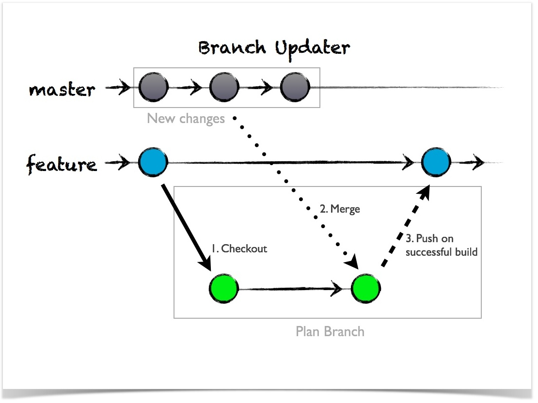 Using plan branches - Atlassian Documentation