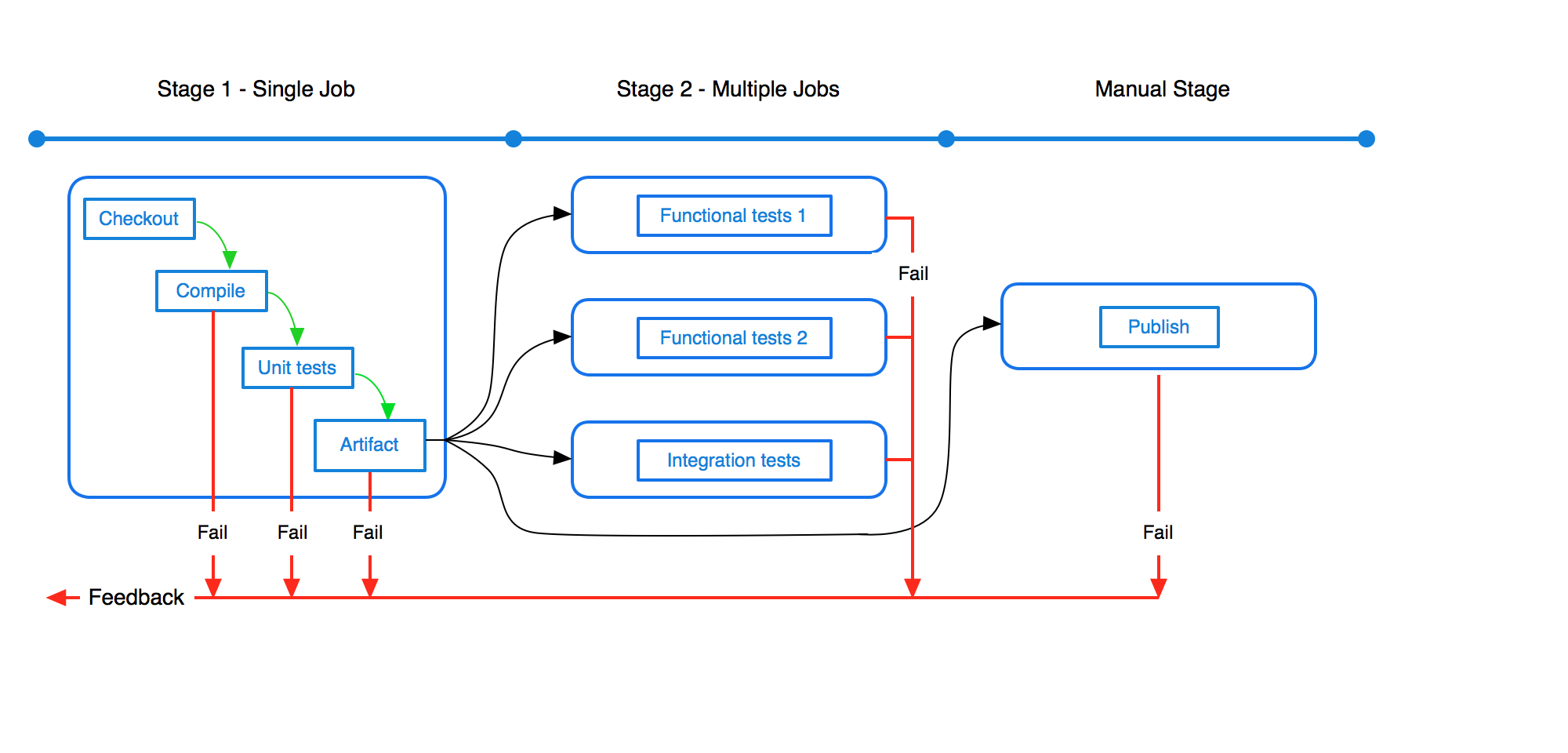 bitbucket pipeline how to trigger build
