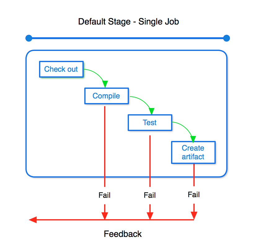 Bamboo Best Practice - Using stages - Atlassian Documentation