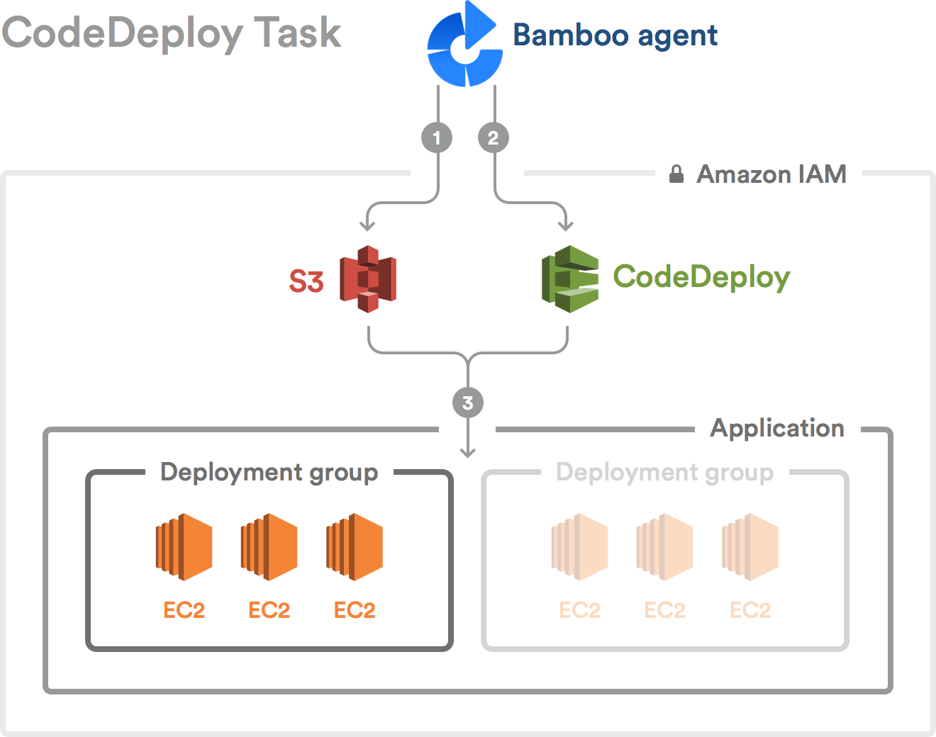 Using the AWS CodeDeploy task - Atlassian Documentation