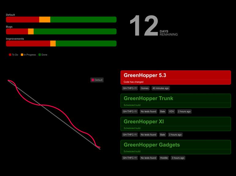 スクリーンショット : JIRA ウォールボード上の Bamboo ガジェット