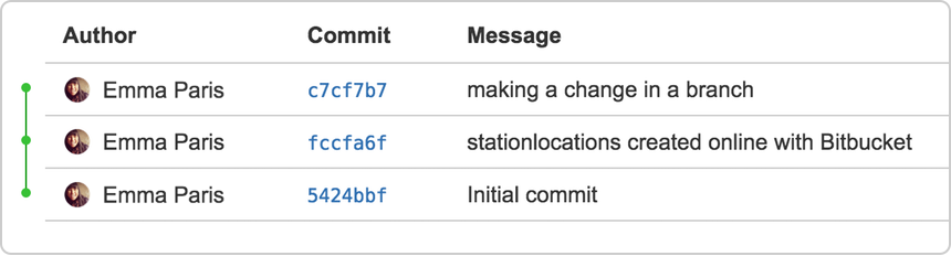 https://confluence.atlassian.com/bitbucket/files/304578655/753893695/2/1436364472627/commits_after_push_git.png