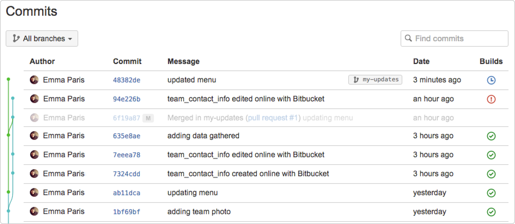 Integrate your build system with Bitbucket Cloud - Atlassian