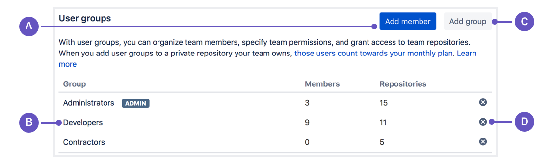 Organize your team into user groups - Atlassian Documentation