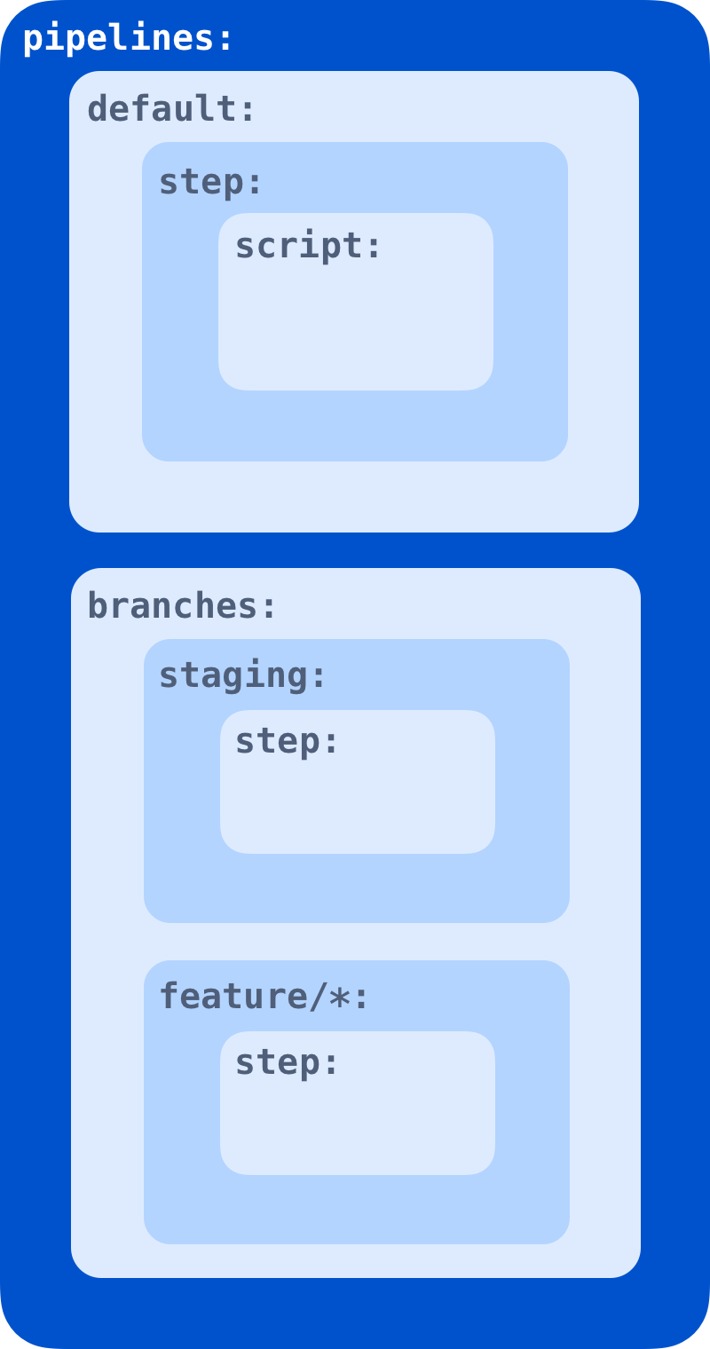 Configure bitbucket-pipelines yml - Atlassian Documentation