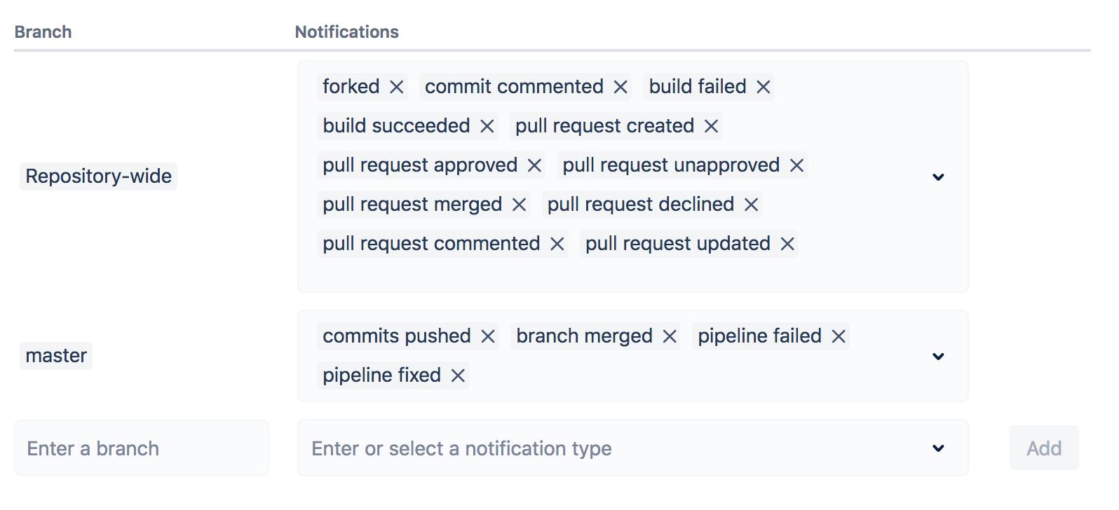 Image of default notifcation setting