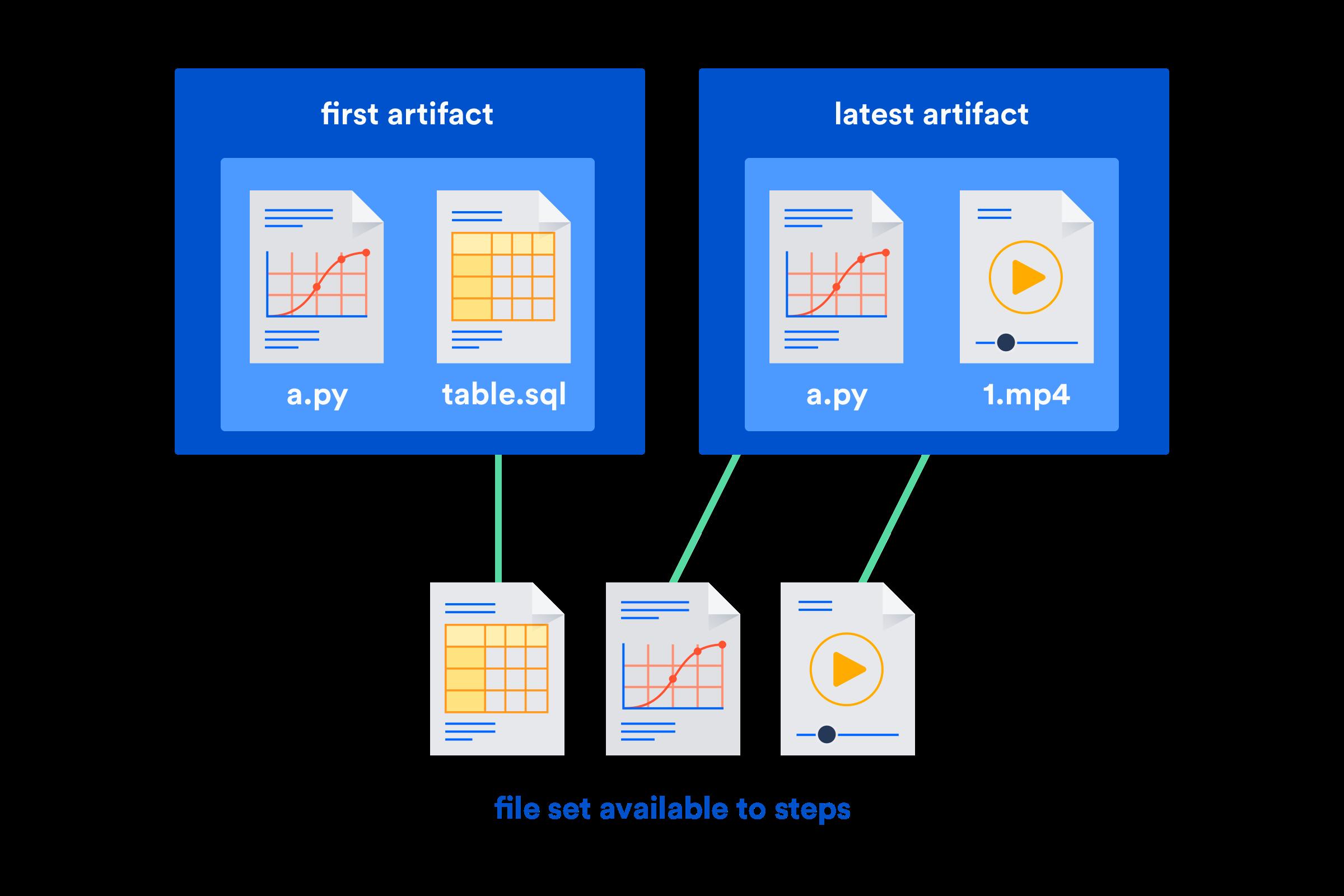 最新バージョンのファイルの優先を示すイメージ