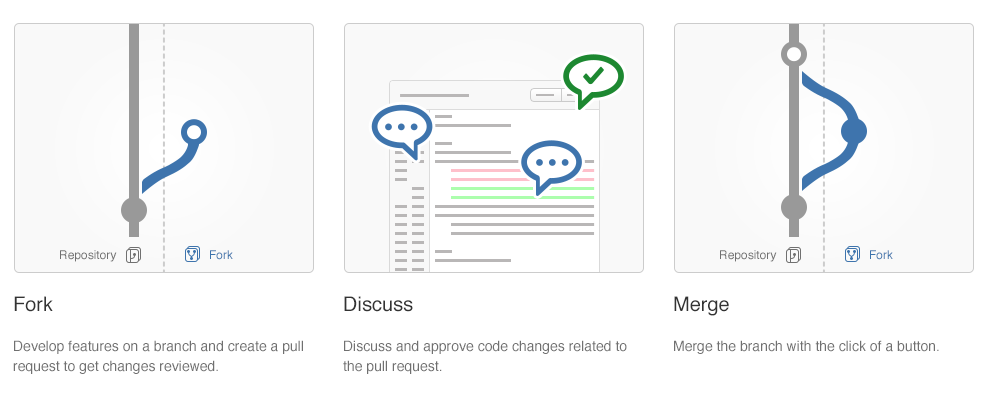 Using forks in Bitbucket Server - Atlassian Documentation