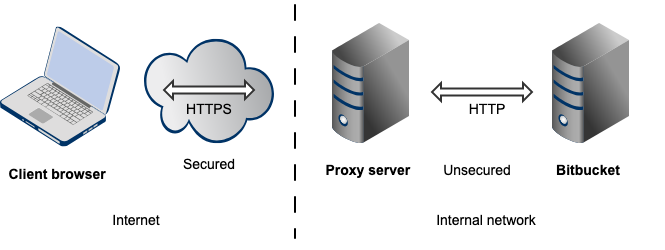Proxying and securing Bitbucket Server - Atlassian Documentation