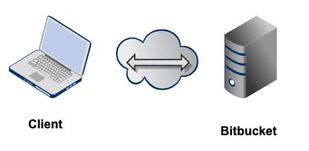 Bitbucket_SSH_direct