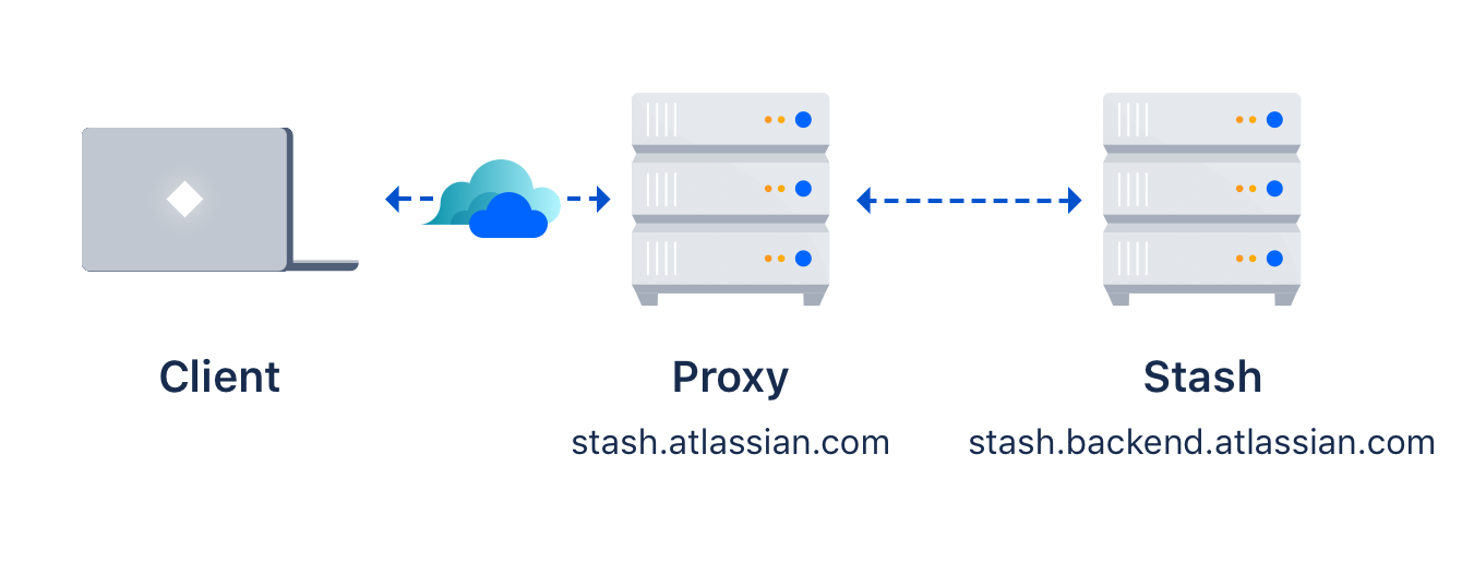 Setting up SSH port forwarding - Atlassian Documentation