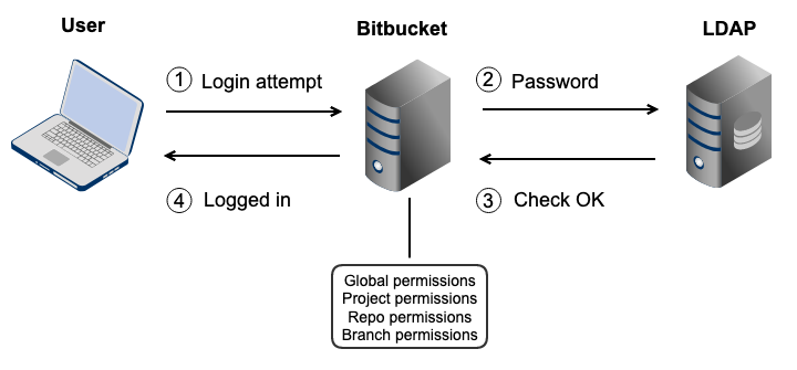 Connecting Bitbucket Server to an existing LDAP directory