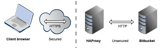 Securing Bitbucket Server behind HAProxy using SSL