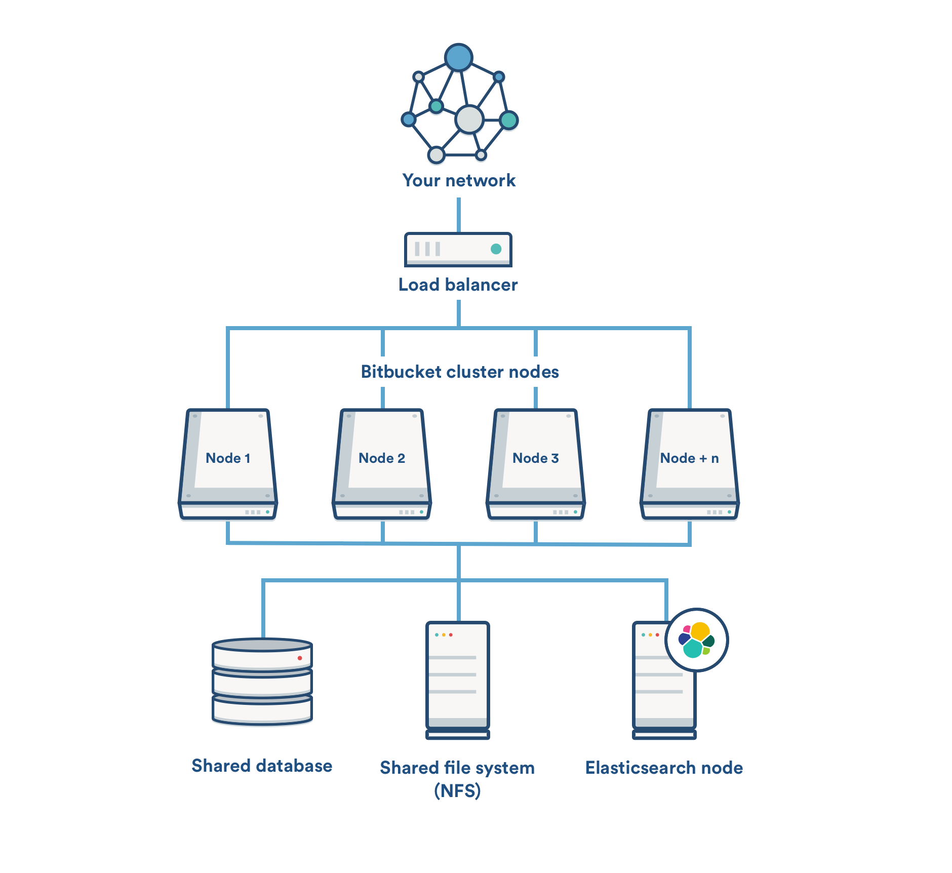 use an elasticsearch cluster with bitbucket data center ... application layer diagram #4