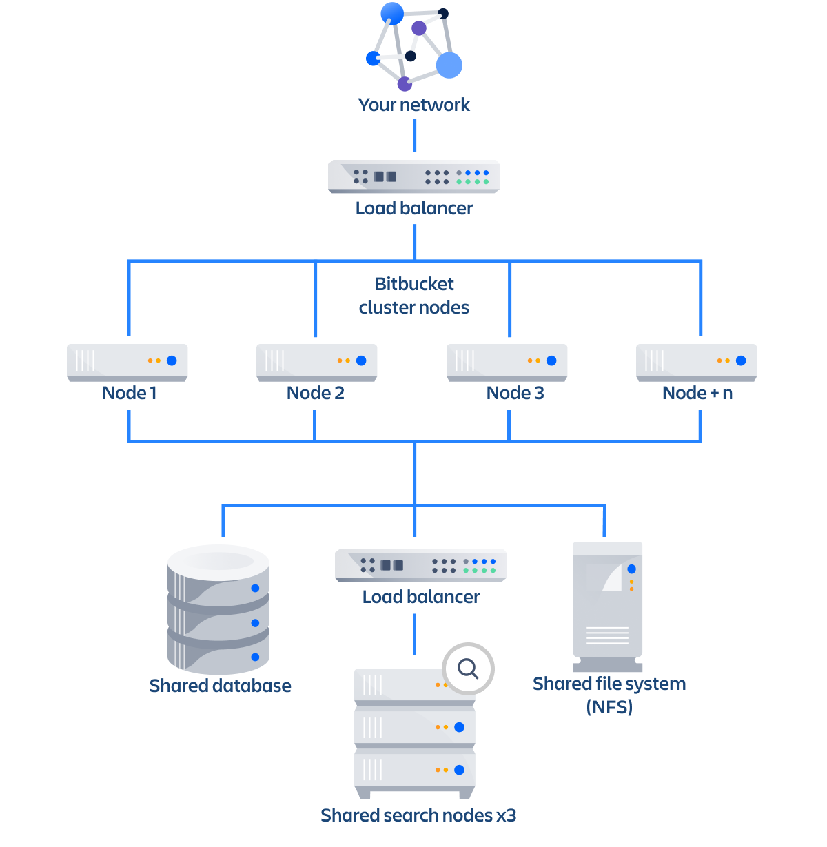Use an Elasticsearch cluster with Bitbucket Data Center - Atlassian