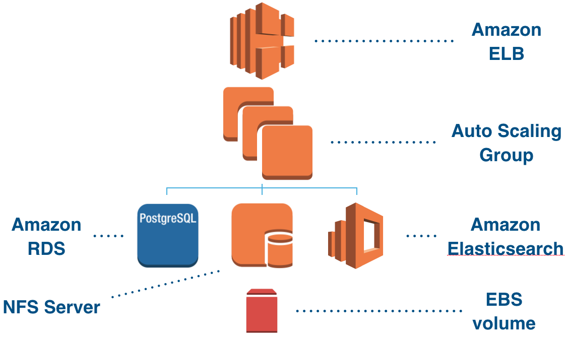 Bitbucket Data Center In Aws Atlassian Documentation
