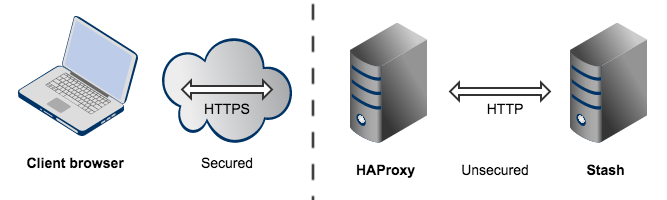 Securing Bitbucket Server behind HAProxy using SSL - Atlassian