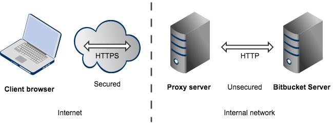 Securing Bitbucket Server with Apache using SSL - Atlassian ...