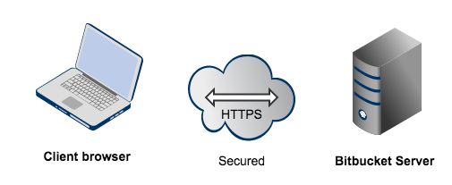SSL Certificates and HTTPS Described