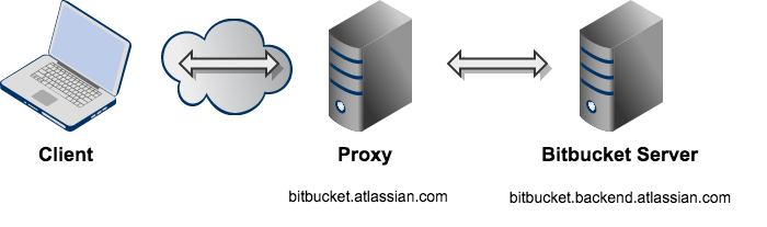Bitbucket_SSH_URL