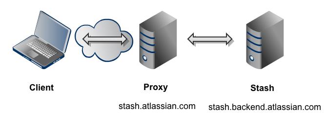 Setting up SSH port forwarding - Atlassian Documentation