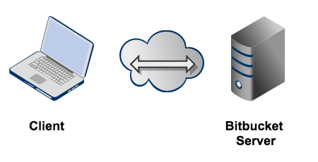Enabling SSH access to Git repositories in Bitbucket Server