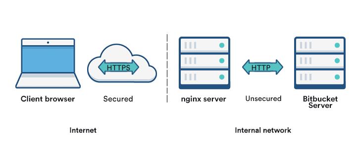 Securing Bitbucket Server behind nginx using SSL - Atlassian