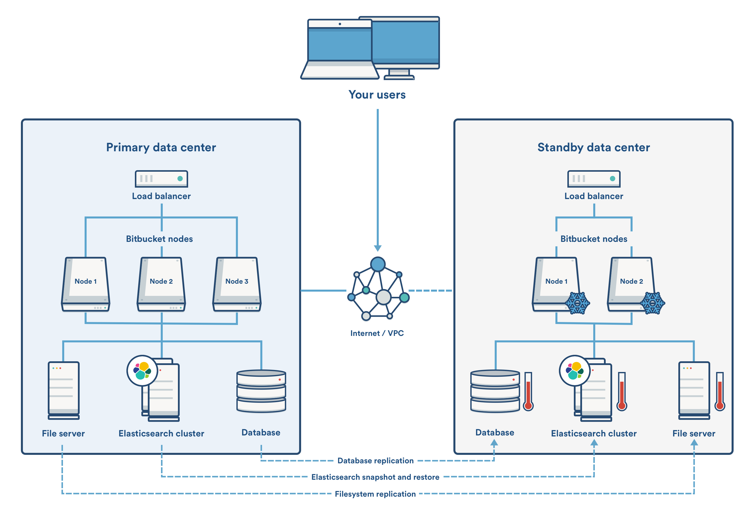 Disaster recovery guide for Bitbucket Data Center