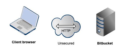 Bitbucket_topo_basic