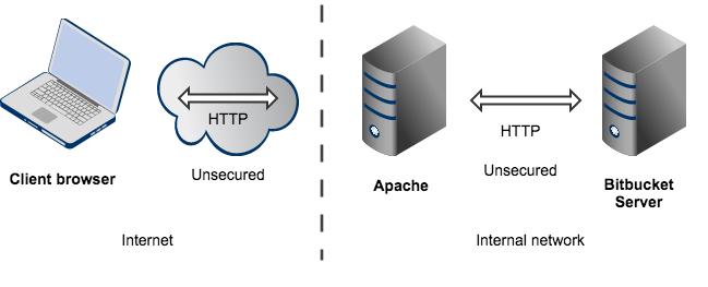 Bitbucket_topo_proxy
