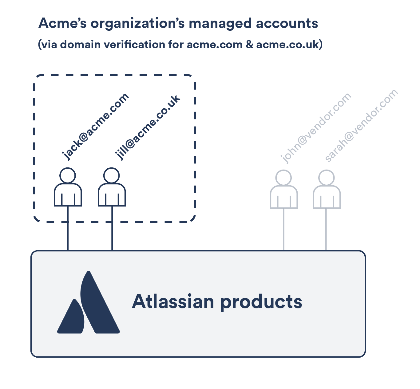 Domain verification atlassian documentation all the atlassian accounts with email addresses from those domains become managed by your organization as an organization admin you can perform several biocorpaavc Image collections