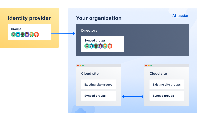 User provisioning - Atlassian Documentation
