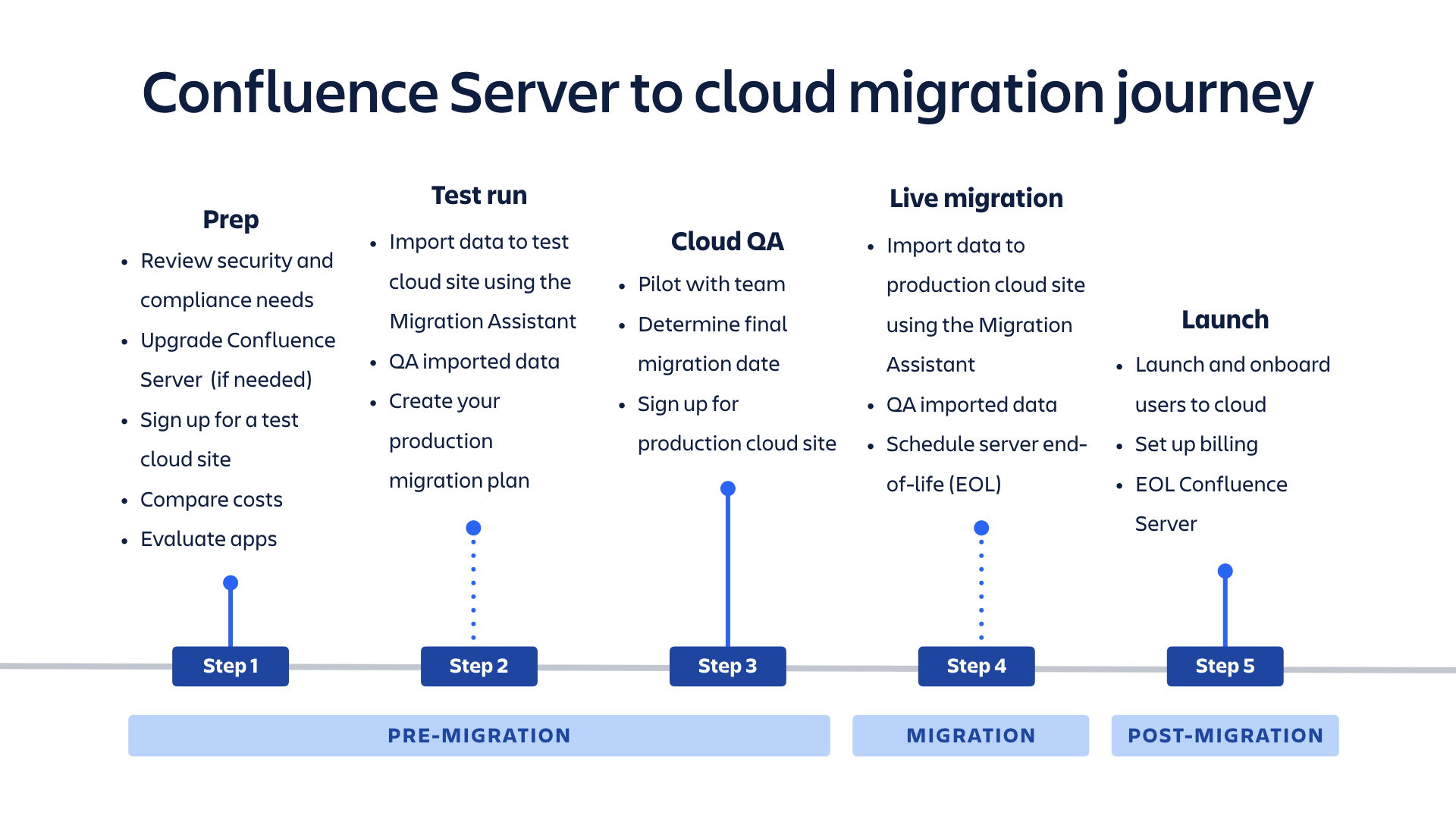 Confluence Server to cloud migration journey diagram