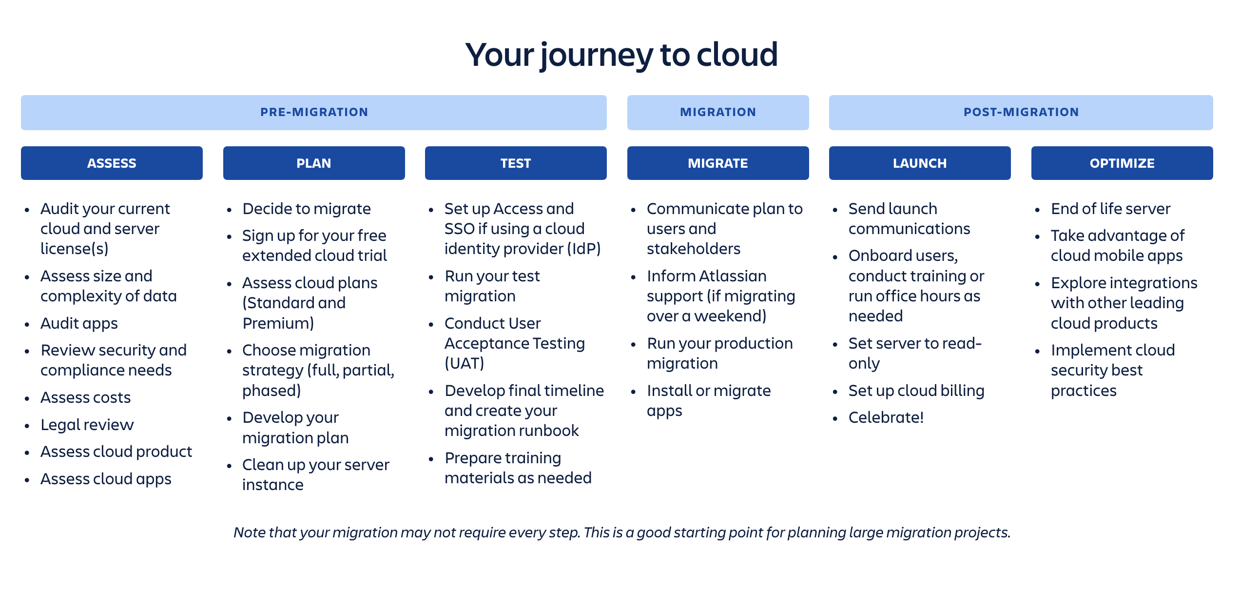 Plan your Confluence Server to Cloud migration - Atlassian