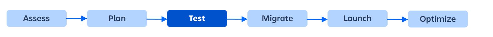 Test your server to cloud migration - Atlassian Documentation